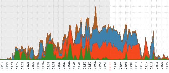 Quando aggregare e bilanciare più linee Internet