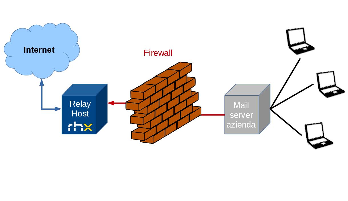 Il servizio SMTP Relay di RHX
