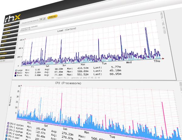 <h2>Monitoraggio Virtual Server</h2>
